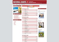 nationalcharts
